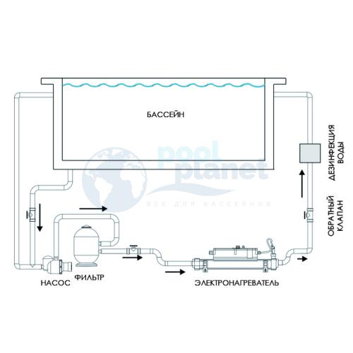 Электронагреватель Elecro Flow Line, 3 кВт/13А/230В