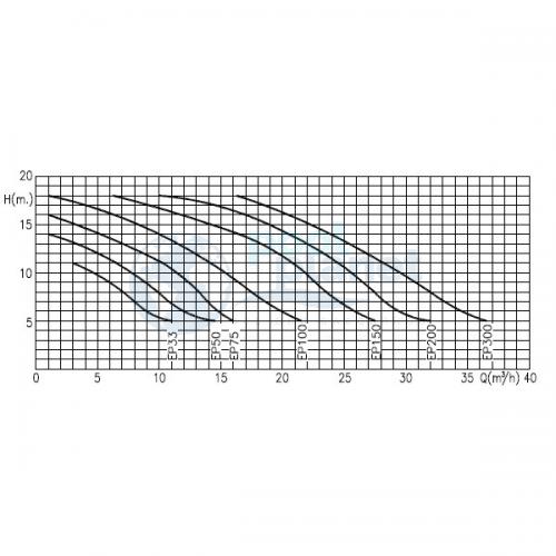 Насос Kripsol Epsilon EP-100 (III), 1 кВт, 15,4 м3/час, 3 фазы
