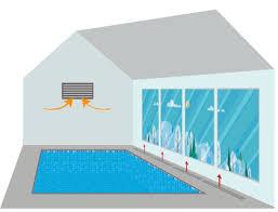 Осушитель воздуха для бассейна устройство